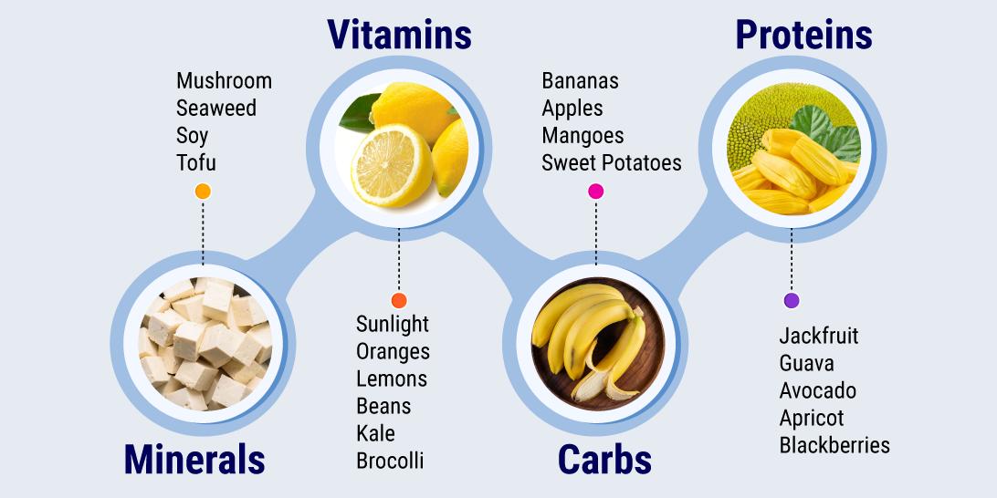 gastritis diet chart
